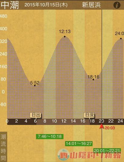 タチウオエサ釣りNight in愛媛県川之江